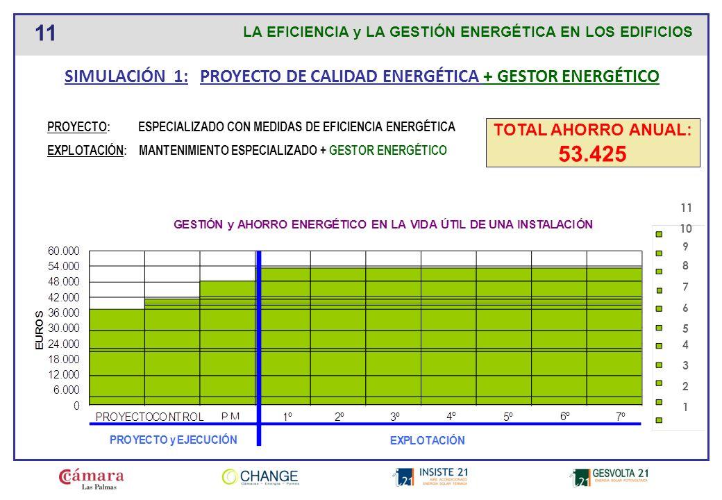 SIMULACIÓN 1: PROYECTO DE CALIDAD ENERGÉTICA + GESTOR ENERGÉTICO
