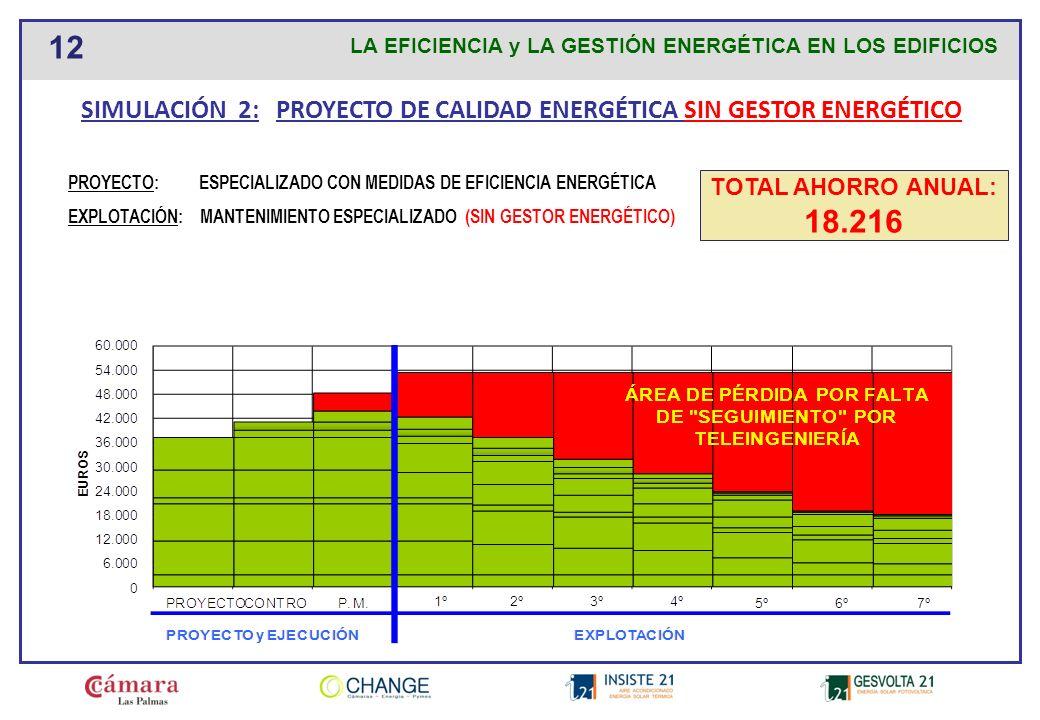SIMULACIÓN 2: PROYECTO DE CALIDAD ENERGÉTICA SIN GESTOR ENERGÉTICO