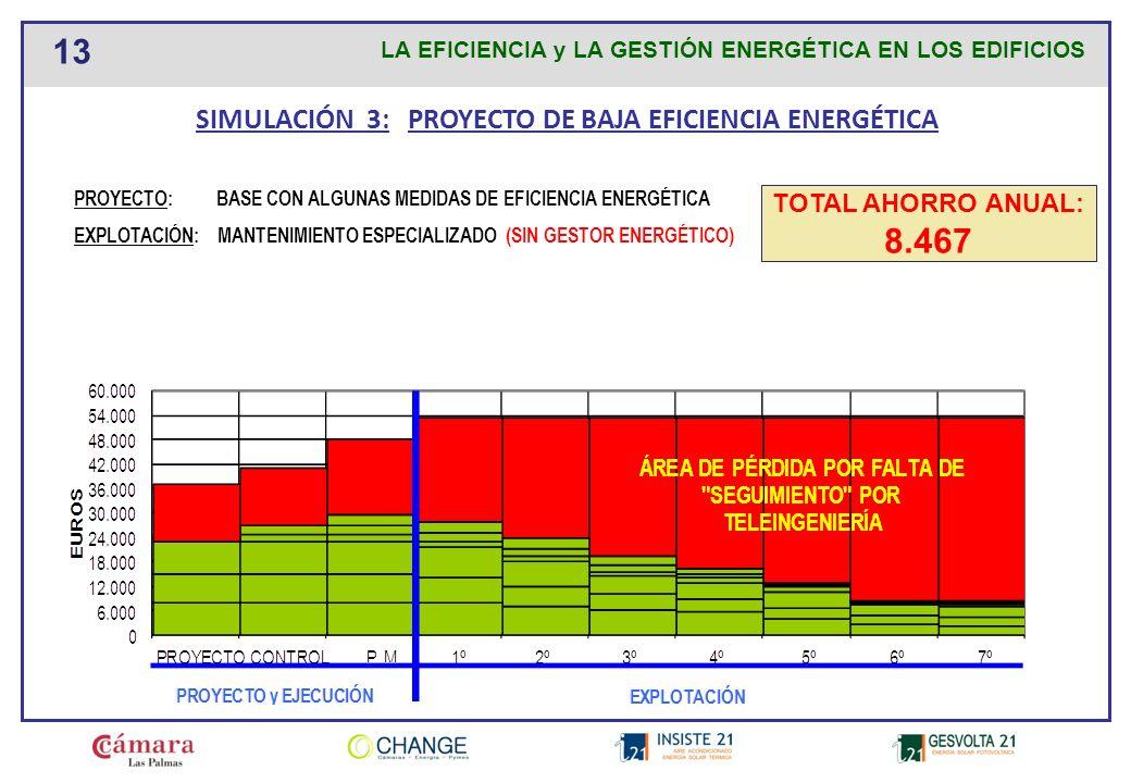 SIMULACIÓN 3: PROYECTO DE BAJA EFICIENCIA ENERGÉTICA