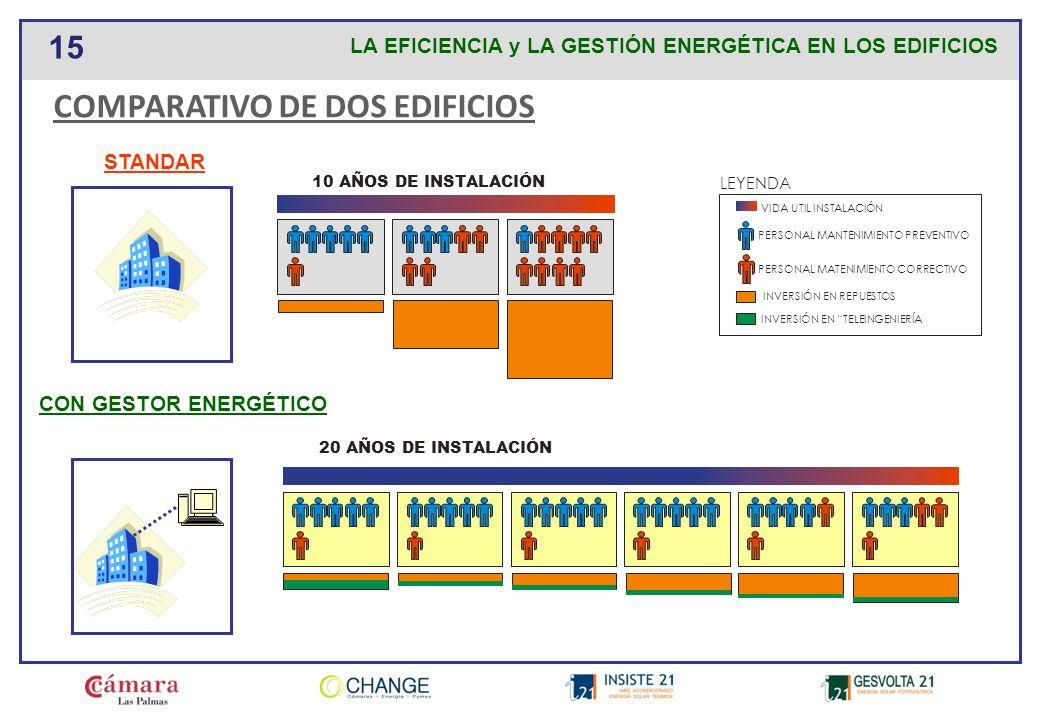 COMPARATIVO DE DOS EDIFICIOS