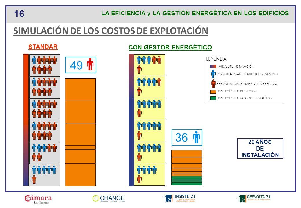 49 36 SIMULACIÓN DE LOS COSTOS DE EXPLOTACIÓN