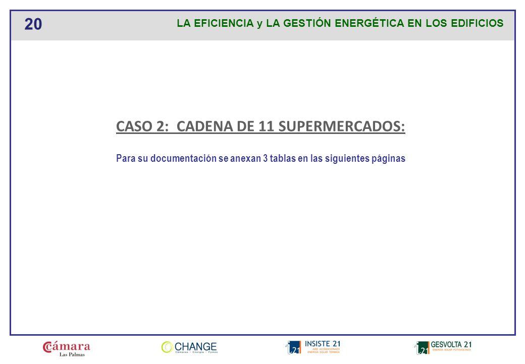 CASO 2: CADENA DE 11 SUPERMERCADOS: