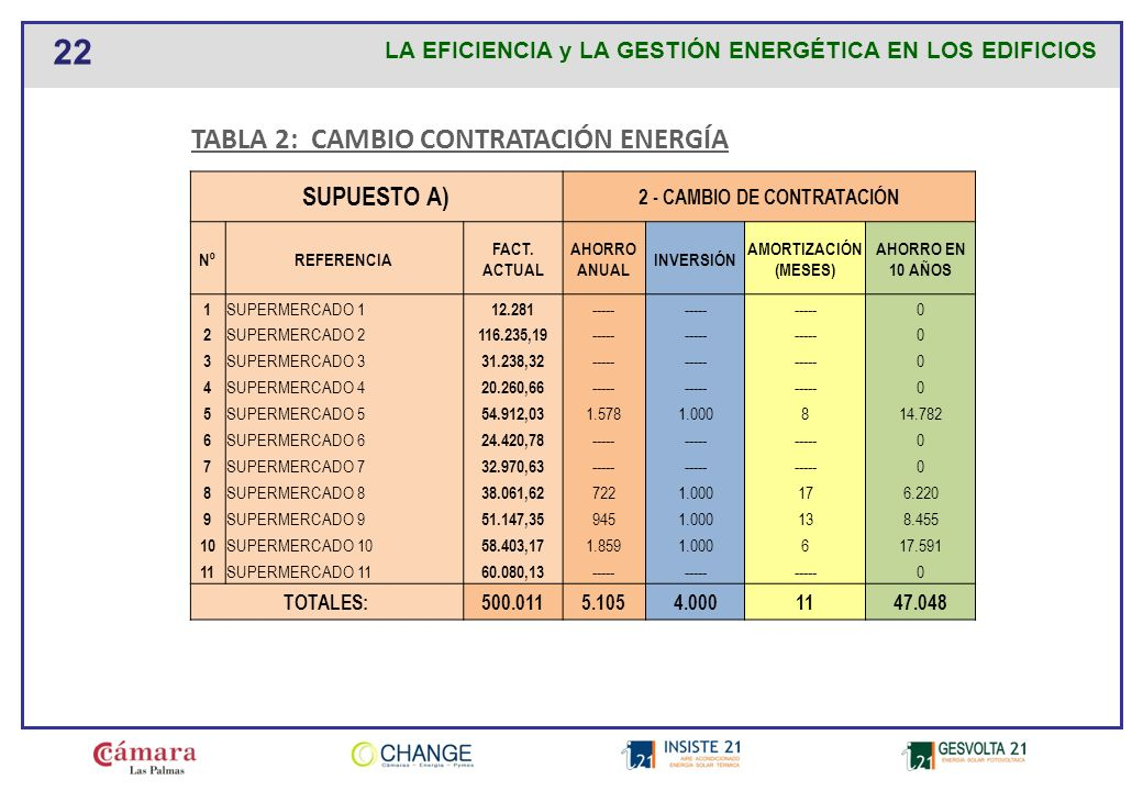 2 - CAMBIO DE CONTRATACIÓN