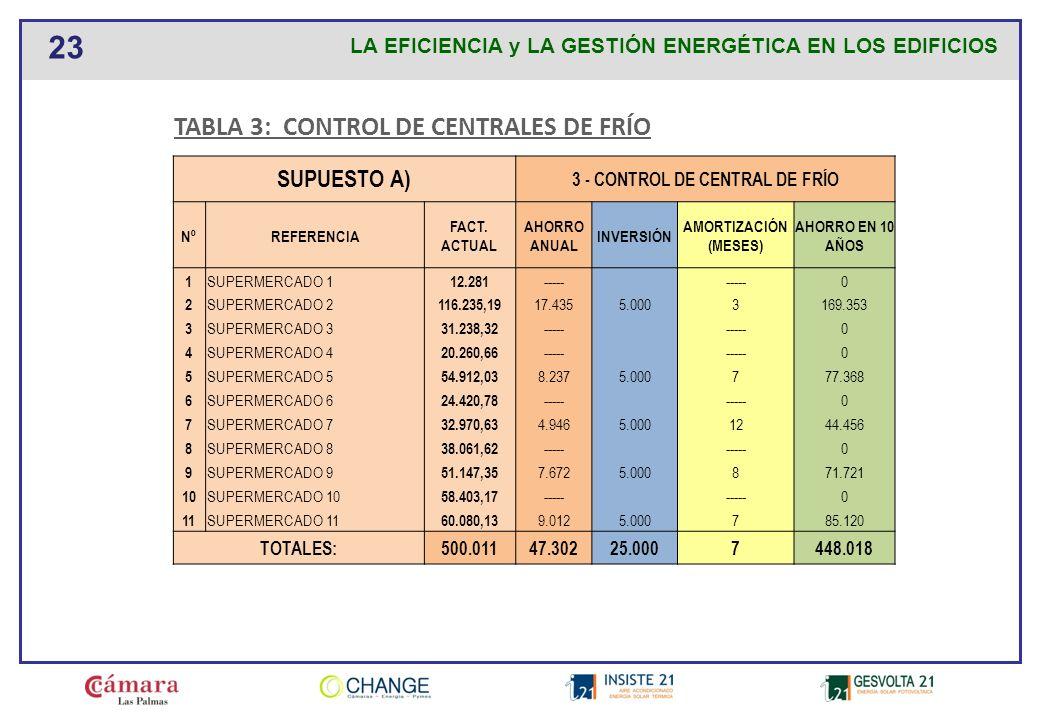 3 - CONTROL DE CENTRAL DE FRÍO