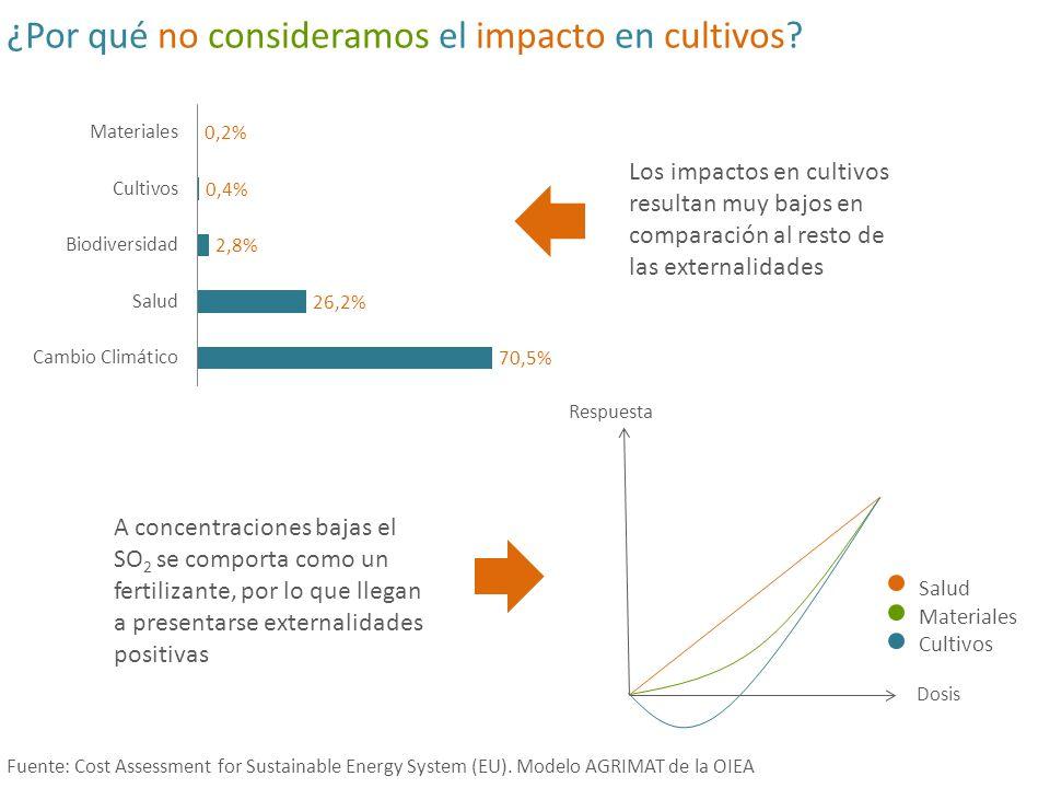 ¿Por qué no consideramos el impacto en cultivos