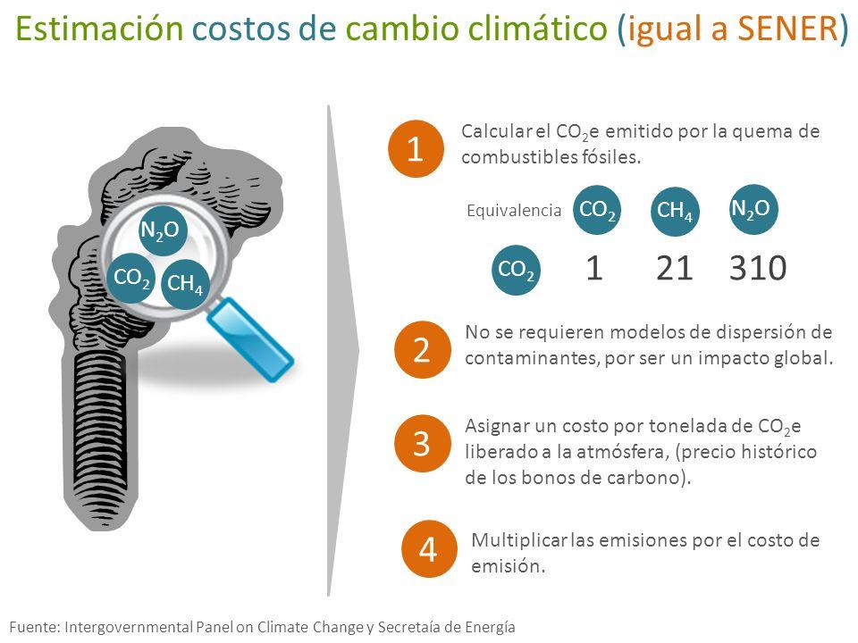 Estimación costos de cambio climático (igual a SENER)