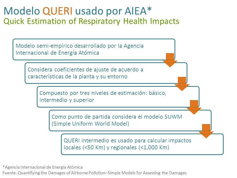 Modelo QUERI usado por AIEA*
