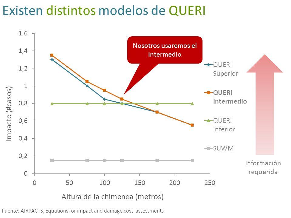 Existen distintos modelos de QUERI