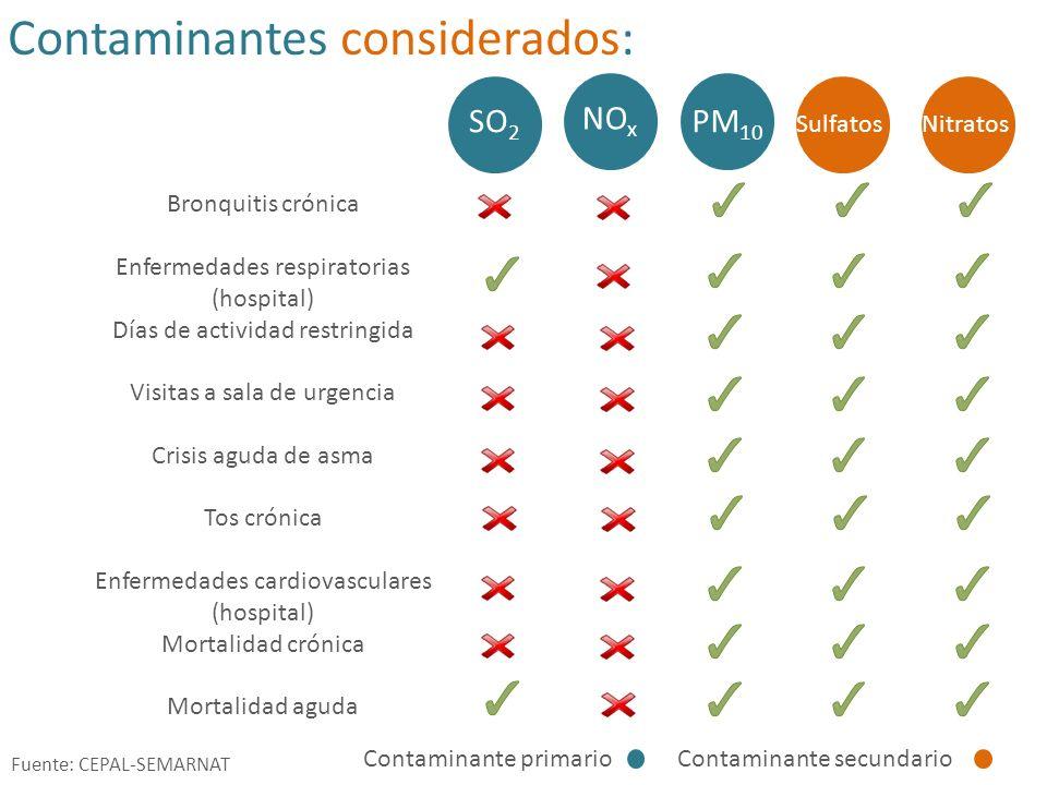 Contaminantes considerados: