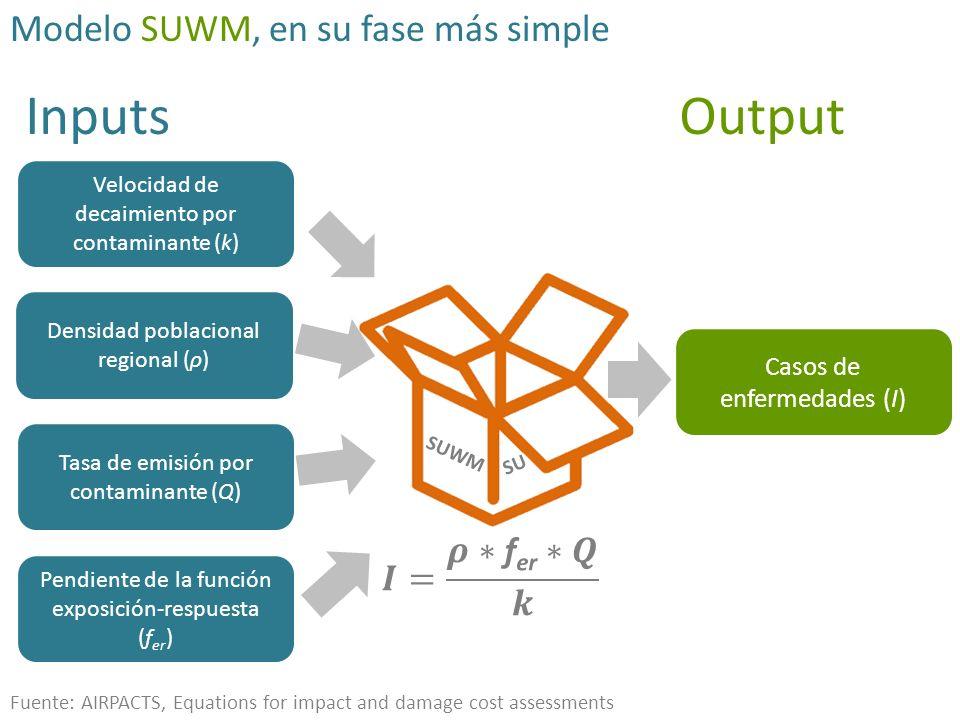 Inputs Output Modelo SUWM, en su fase más simple 𝑰= 𝝆∗fer∗𝑸 𝒌
