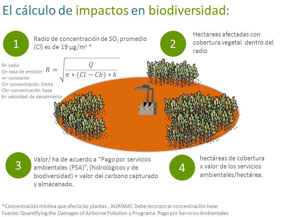 El cálculo de impactos en biodiversidad: