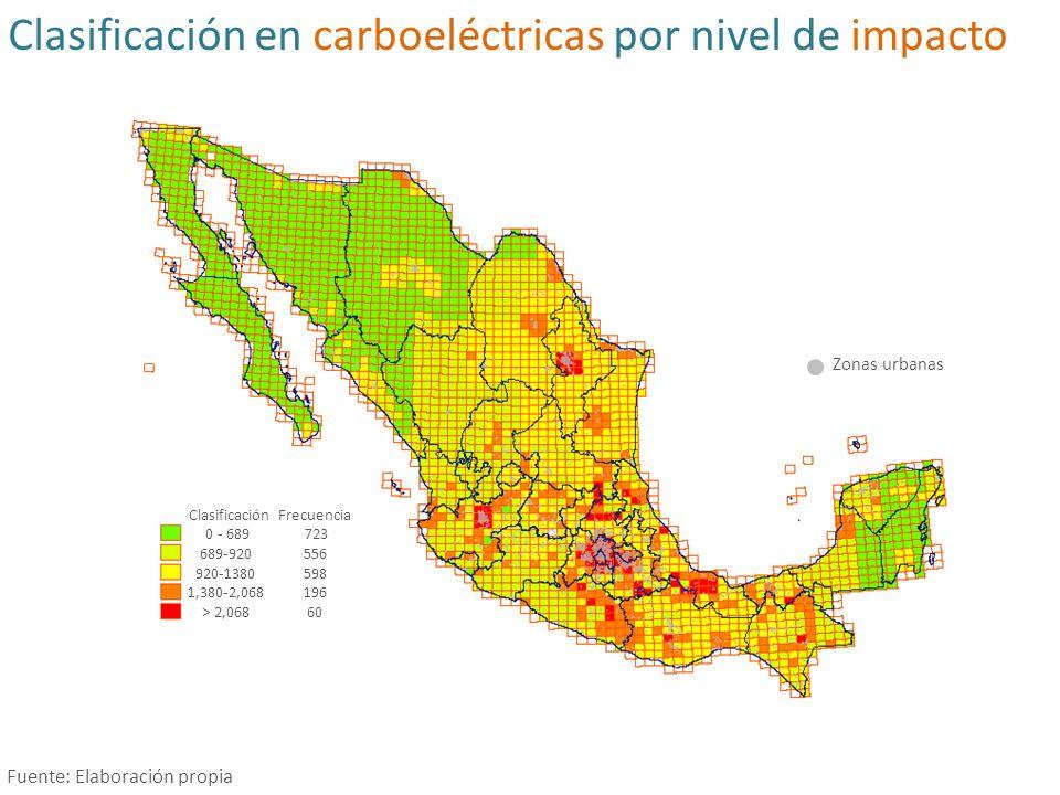 Clasificación en carboeléctricas por nivel de impacto