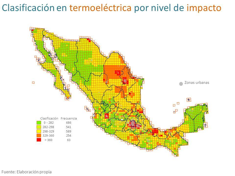 Clasificación en termoeléctrica por nivel de impacto