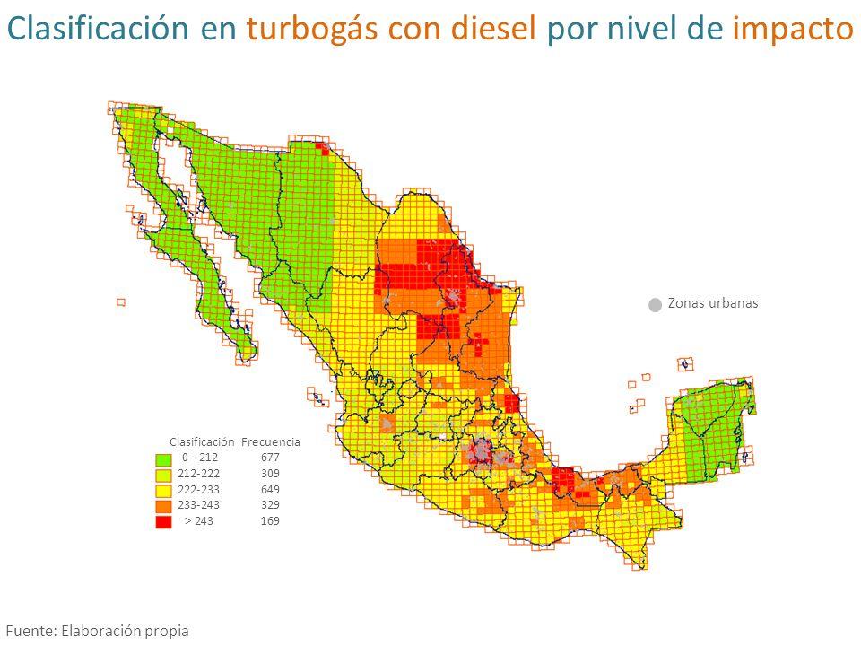 Clasificación en turbogás con diesel por nivel de impacto