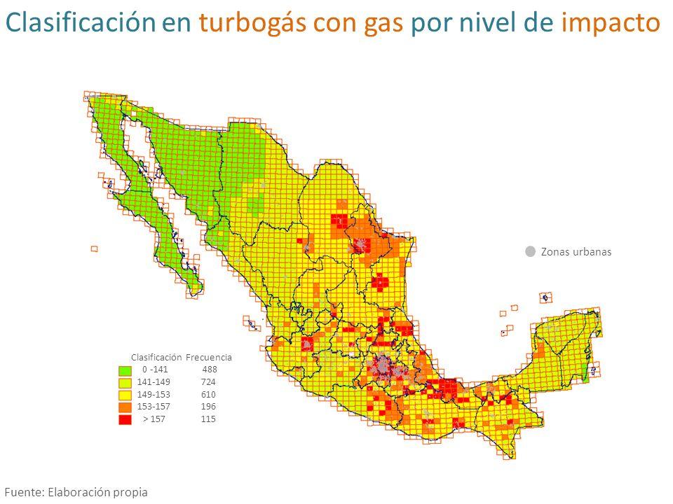 Clasificación en turbogás con gas por nivel de impacto