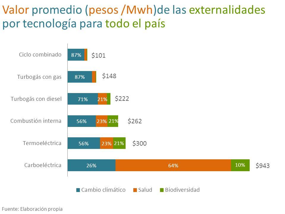 Valor promedio (pesos /Mwh)de las externalidades por tecnología para todo el país