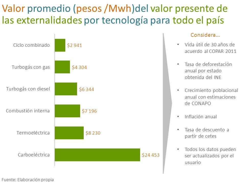 Valor promedio (pesos /Mwh)del valor presente de las externalidades por tecnología para todo el país