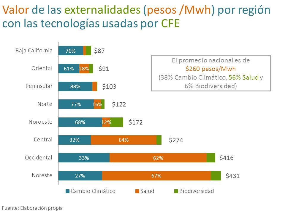 Valor de las externalidades (pesos /Mwh) por región con las tecnologías usadas por CFE