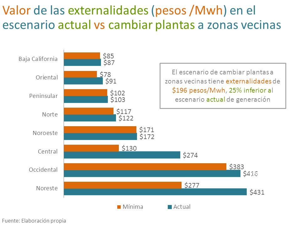 $196 pesos/Mwh, 25% inferior al escenario actual de generación