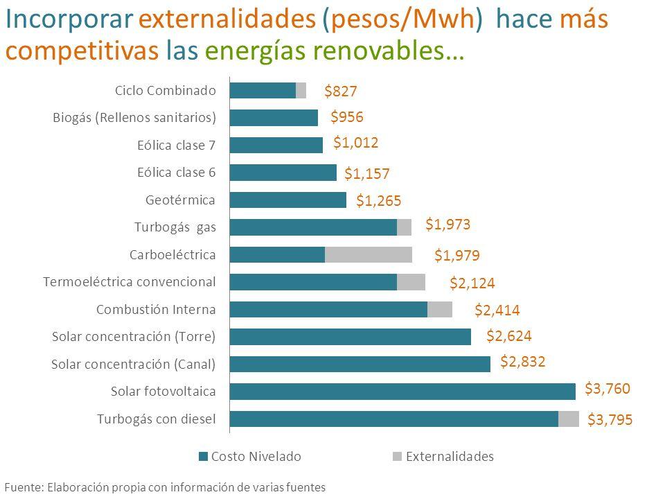 Incorporar externalidades (pesos/Mwh) hace más competitivas las energías renovables…
