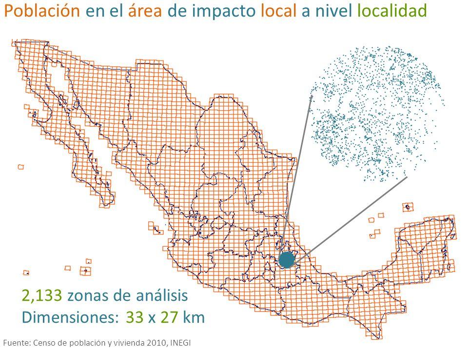 Población en el área de impacto local a nivel localidad