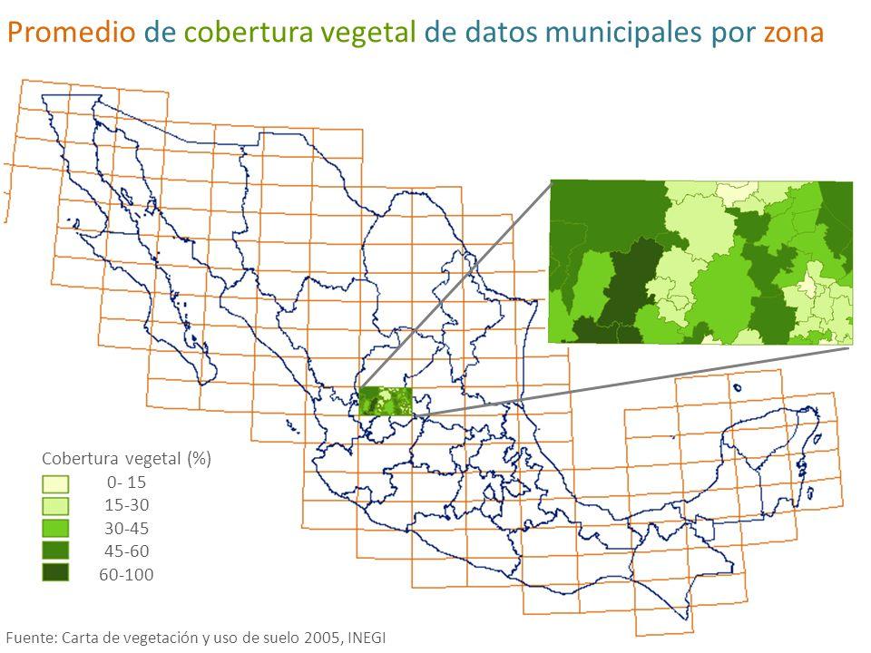 Promedio de cobertura vegetal de datos municipales por zona
