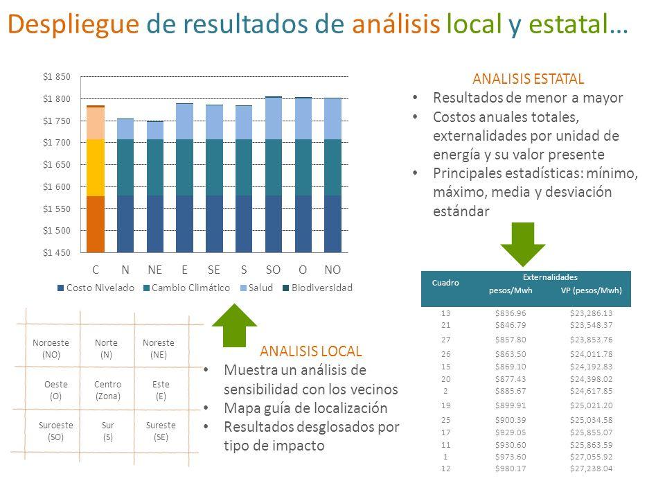 Despliegue de resultados de análisis local y estatal…