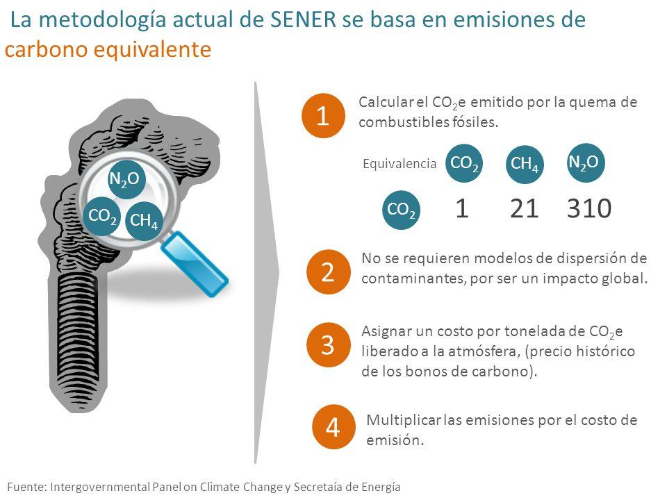La metodología actual de SENER se basa en emisiones de carbono equivalente