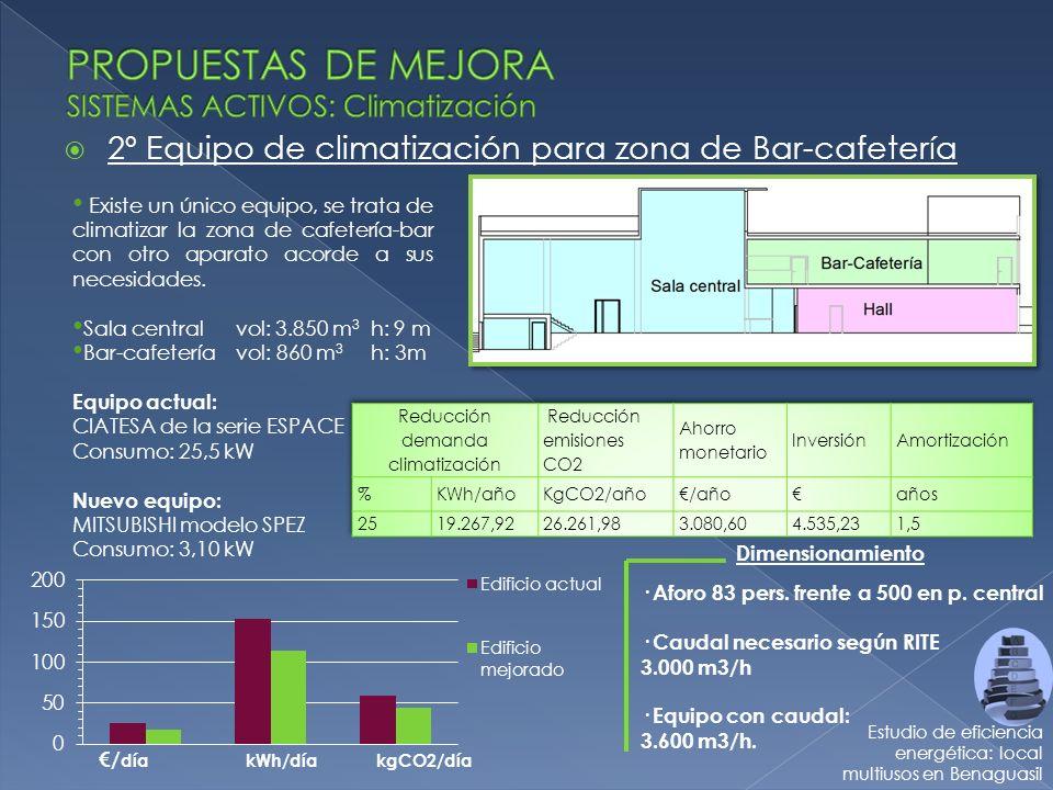 PROPUESTAS DE MEJORA SISTEMAS ACTIVOS: Climatización