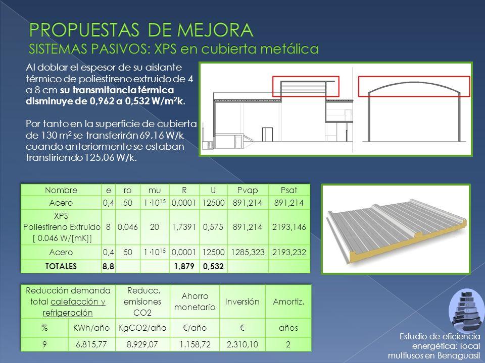 PROPUESTAS DE MEJORA SISTEMAS PASIVOS: XPS en cubierta metálica