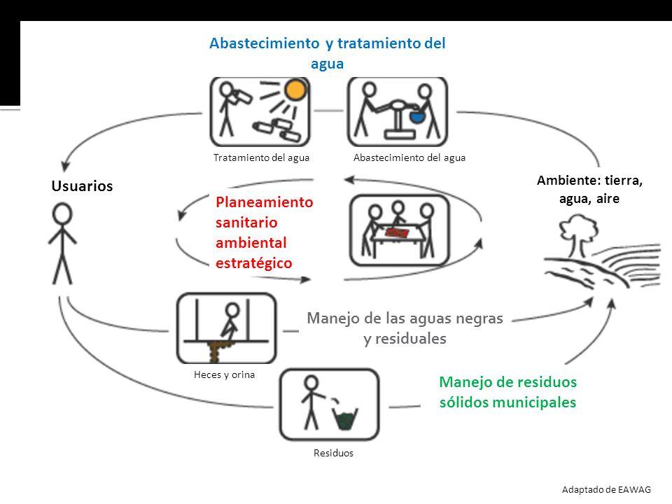 Planeamiento sanitario ambiental estratégico