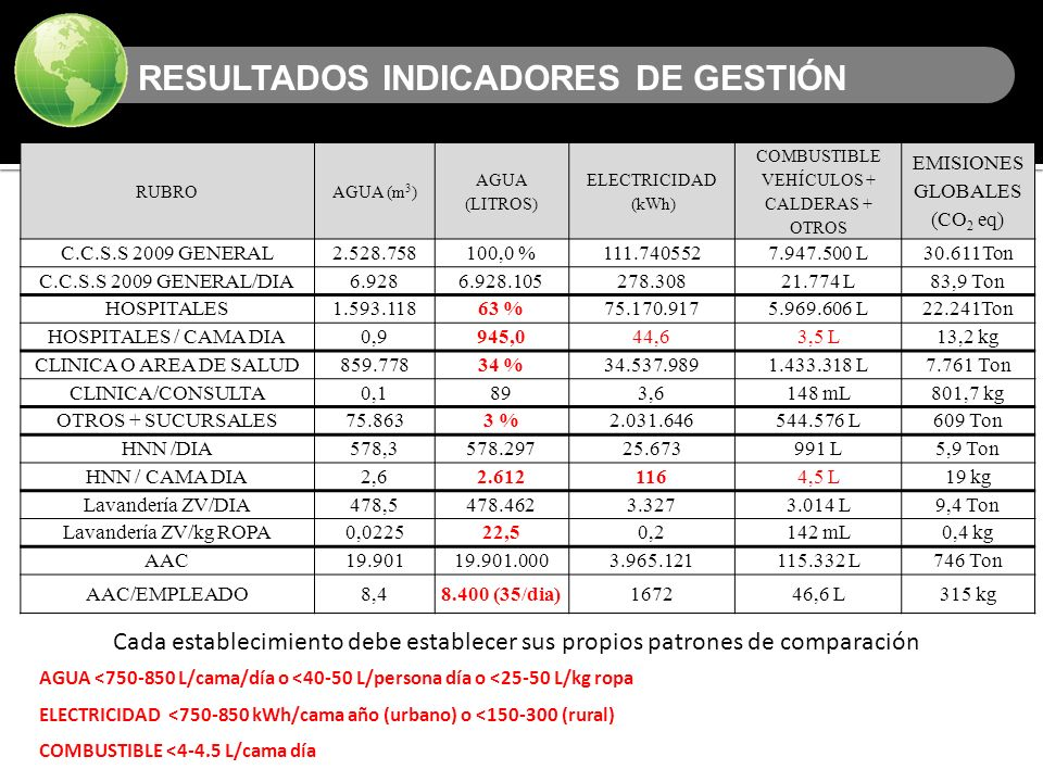 RESULTADOS INDICADORES DE GESTIÓN
