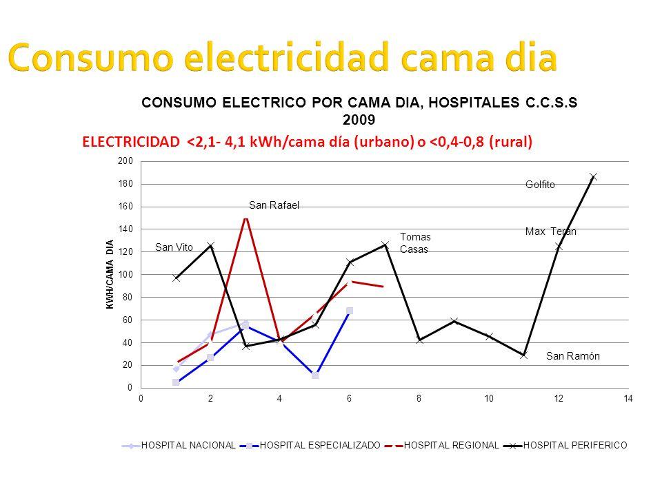 Consumo electricidad cama dia