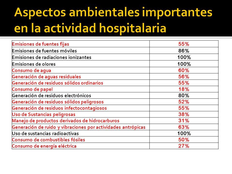 Aspectos ambientales importantes en la actividad hospitalaria