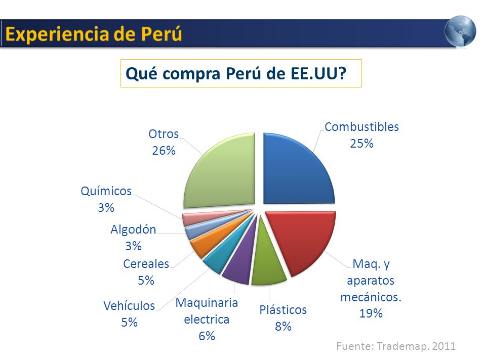 Experiencia de Perú Qué compra Perú de EE.UU Fuente: Trademap. 2011