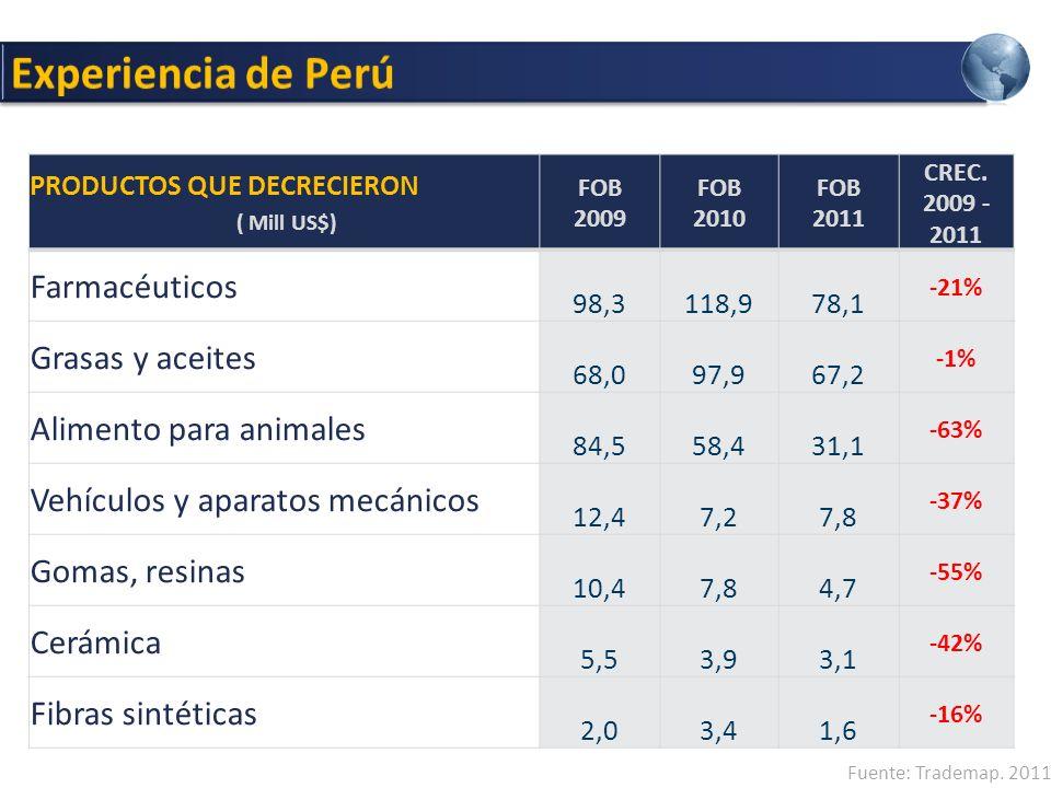 Experiencia de Perú Farmacéuticos Grasas y aceites
