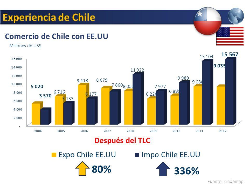 Comercio de Chile con EE.UU