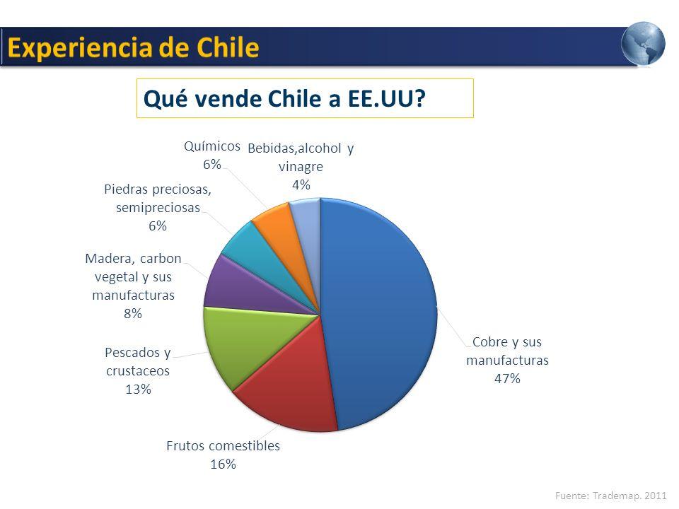 Experiencia de Chile Qué vende Chile a EE.UU Fuente: Trademap. 2011