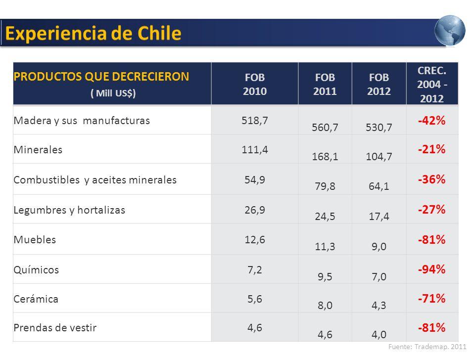 Experiencia de Chile PRODUCTOS QUE DECRECIERON ( Mill US$) -42% -21%