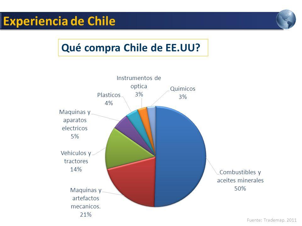 Experiencia de Chile Qué compra Chile de EE.UU Fuente: Trademap. 2011