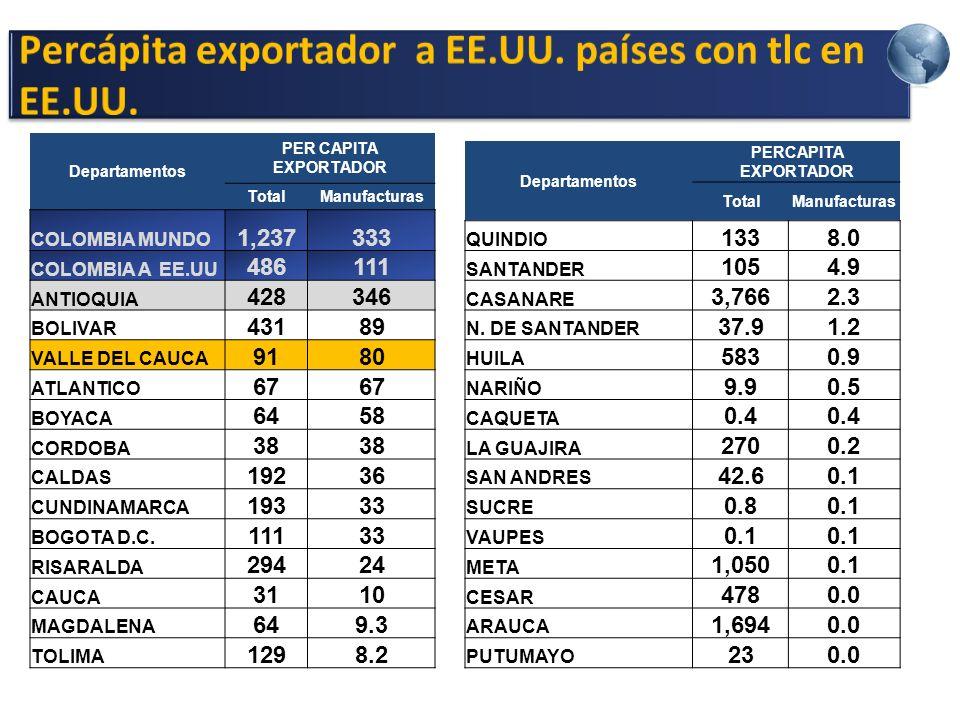 Percápita exportador a EE.UU. países con tlc en EE.UU.