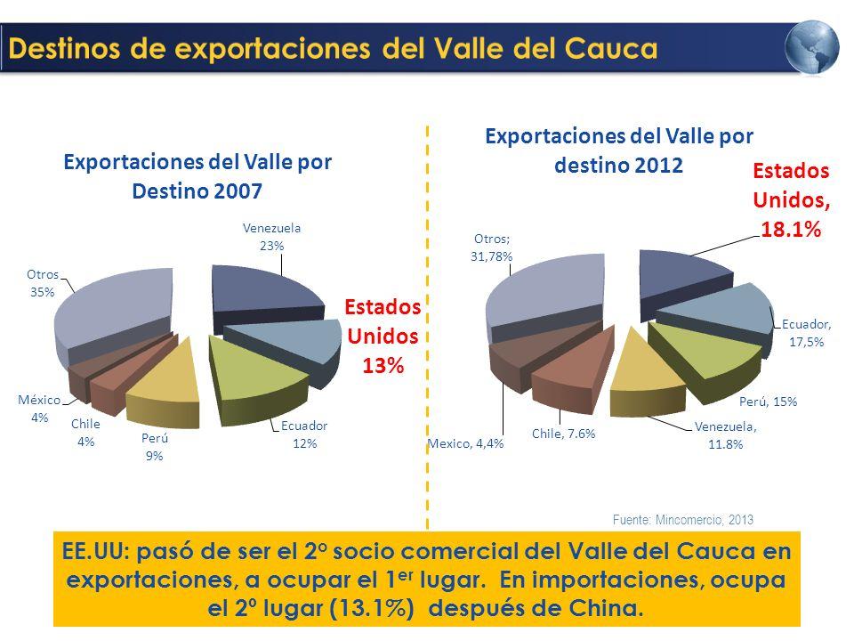 Destinos de exportaciones del Valle del Cauca