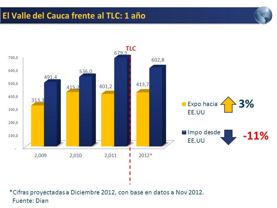 3% -11% El Valle del Cauca frente al TLC: 1 año TLC