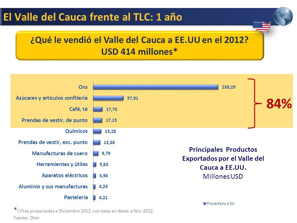 84% El Valle del Cauca frente al TLC: 1 año