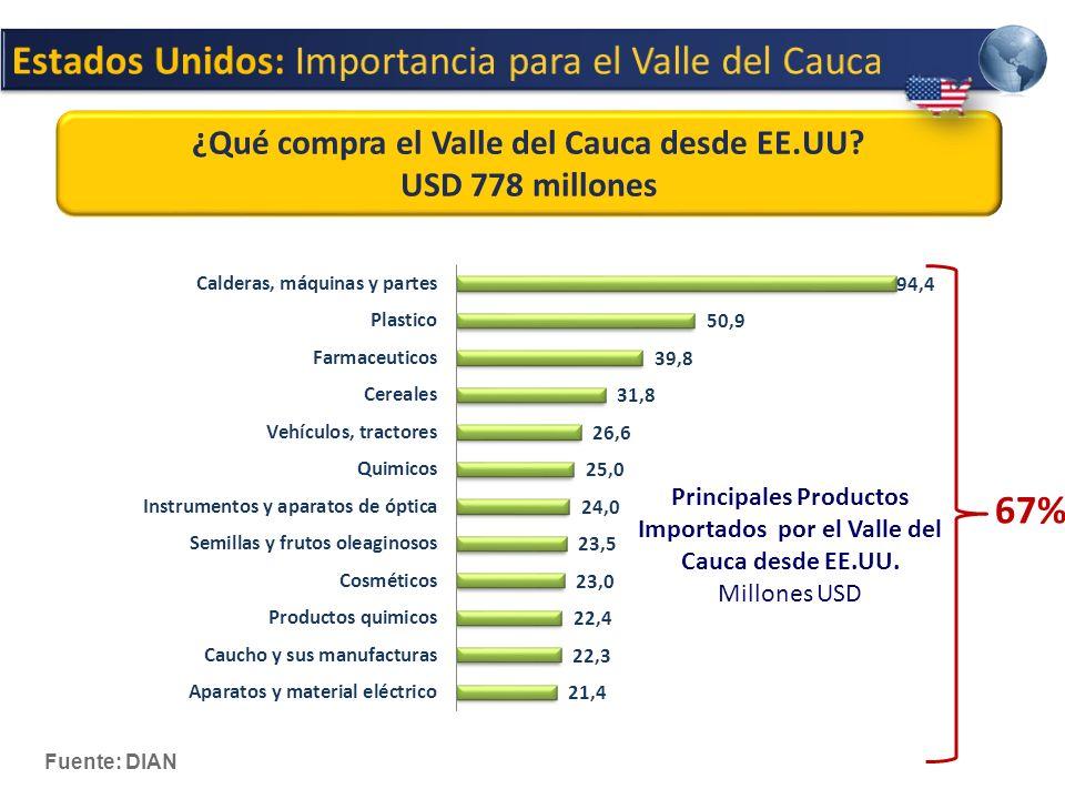 Estados Unidos: Importancia para el Valle del Cauca