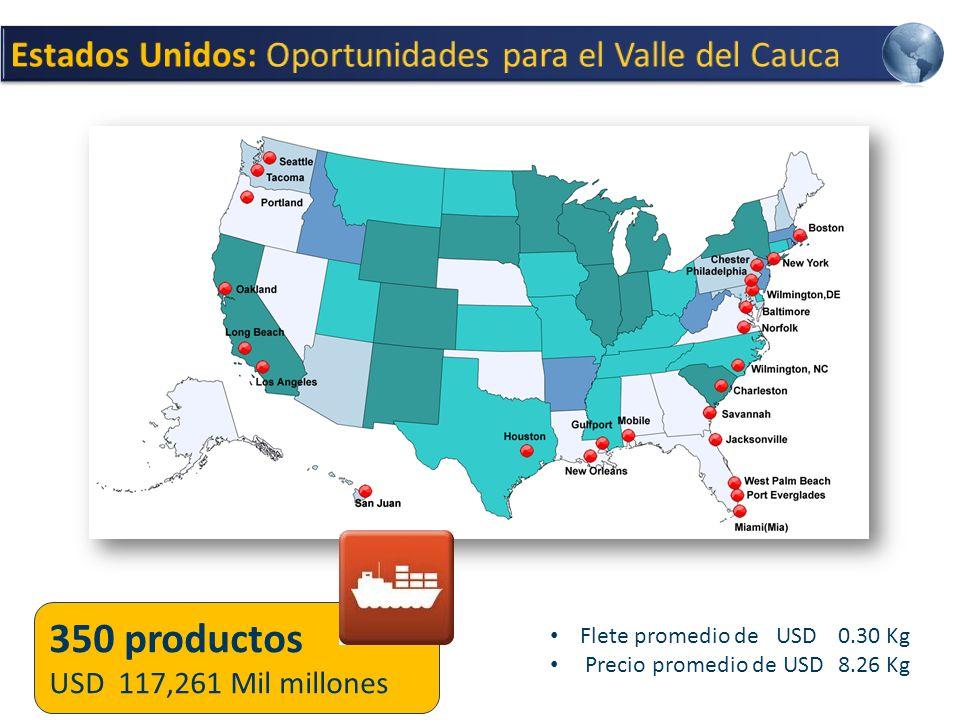350 productos Estados Unidos: Oportunidades para el Valle del Cauca