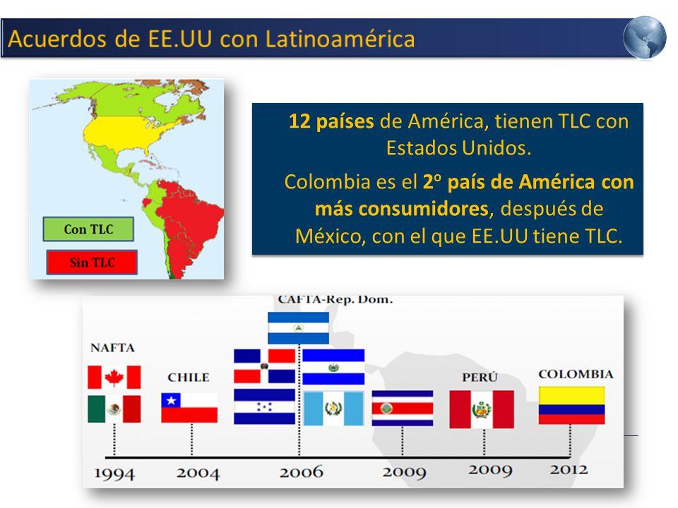 12 países de América, tienen TLC con Estados Unidos.