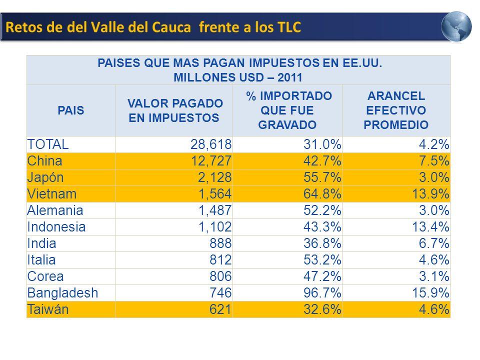 Retos de del Valle del Cauca frente a los TLC