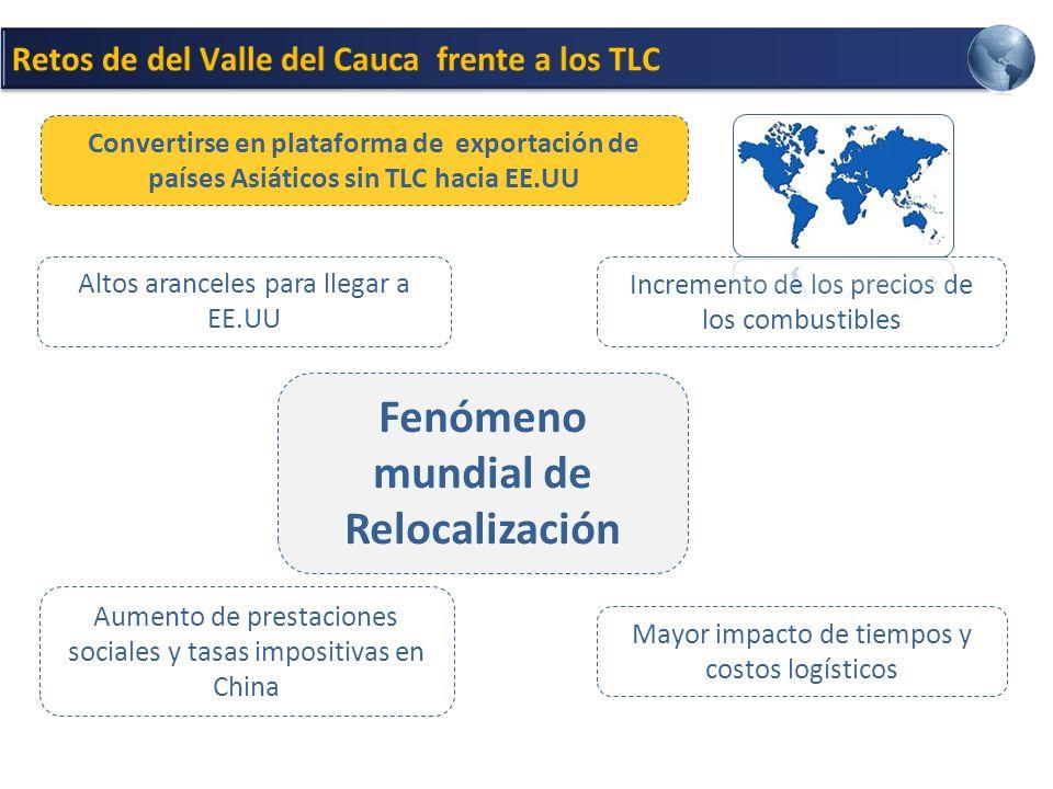 Fenómeno mundial de Relocalización
