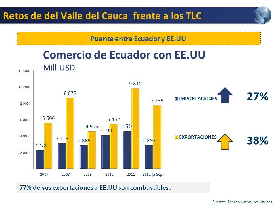Comercio de Ecuador con EE.UU Mill USD